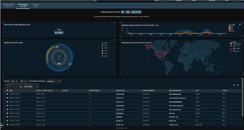 Network Security Dashboard