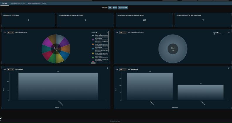 User Behavior Analytics Dashboard